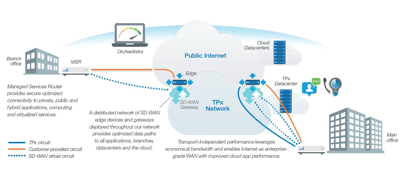 Managed SD-WAN - Computers Nationwide